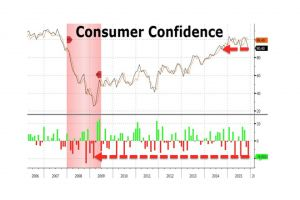 from hope to nope - the biggest miss since march 2009, consumer confidence crashes