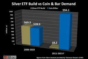 death of paper gold & silver - the data proves it