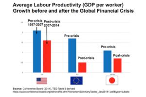 europe's dead donkey of productivity growth