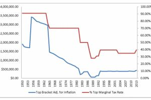 the good ol' days: when tax rates were 90 percent - mises
