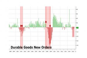 durable goods orders signal recession with 7th consecutive drop