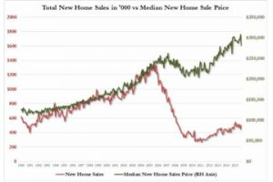 new home sales miss as median price drops to lowest in 13 months