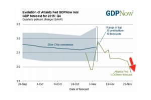 atlanta fed slashes q4 gdp forecast