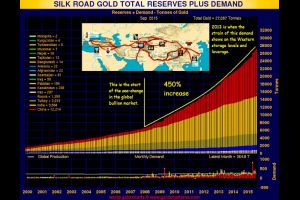 'silk road' countries' gold reserves and demand accumulation has grown 450% since 2008