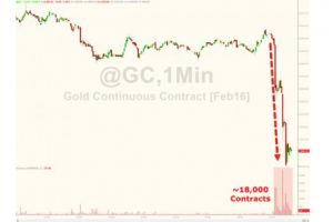 gold plunges below