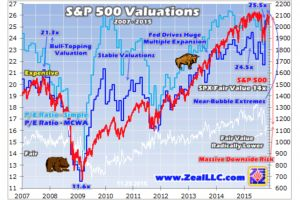 stock topping valuations - adam hamilton