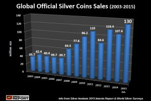 record silver coin demand signals financial trouble ahead