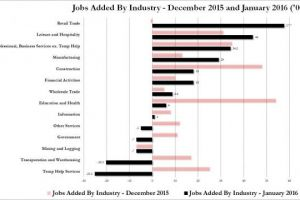 70% of jobs added in january were minimum wage waiters and retail workers