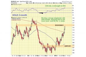 major bullmarket phase to get underway in gold & silver - clive maund