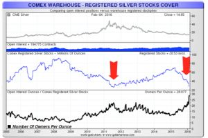 indicators show - collapse of the paper gold & silver market may be close at hand