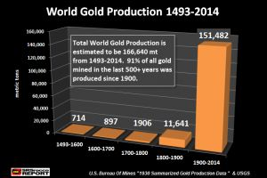 setting the record straight on the massive gold supply conspiracy