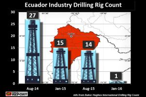 ecuador's oil industry catastrophe... to spread around the world