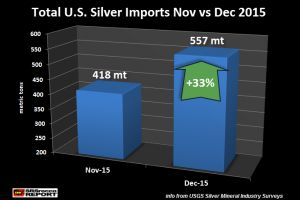 the u.s. continues to import record volumes of silver