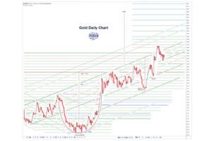 gold daily and silver weekly charts - grinding slowly up