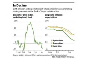 bank of japan under pressure for more stimulus