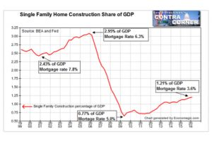 the daily data dive - how much stimulus did the fed housing subsidy really buy?