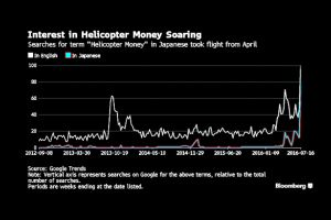 helicopter money - who will be the first,  boj, fed or ecb?