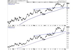 correction over, gold and silver eyeing new highs