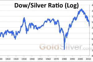 Silver Versus the Dow May 2011